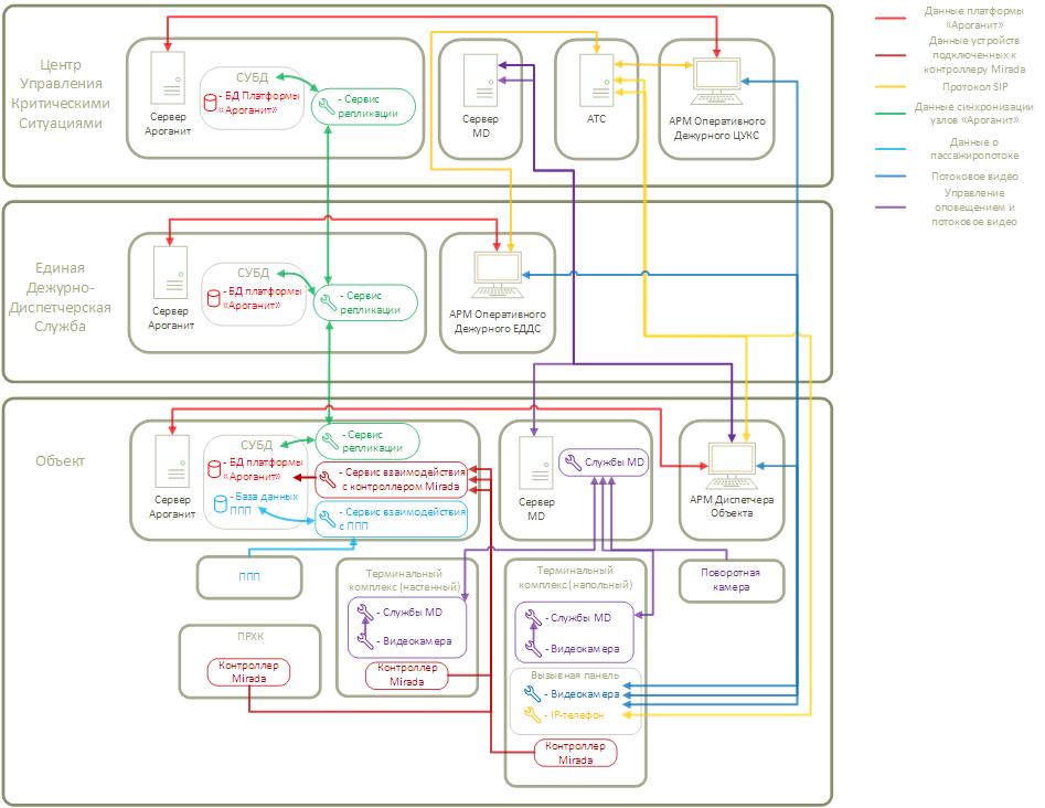 АРОГАНИТ - Схема компонентов